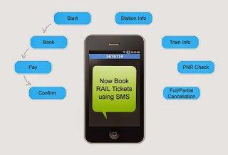 SMS TICKET BOOKING : Indian Railways