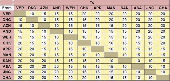 Mumbai Metro :: Fare Chart - Token