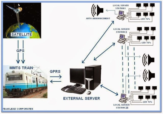 GPS GPRS BASED Online TRAIN TRACKING