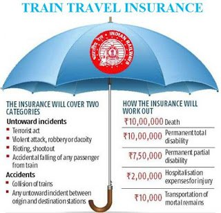 Train Travel Insurance by Railway