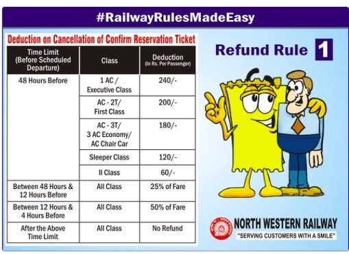 IRCTC Refund Rule : Deduction on Cancellation of Confirm Reservation Ticket