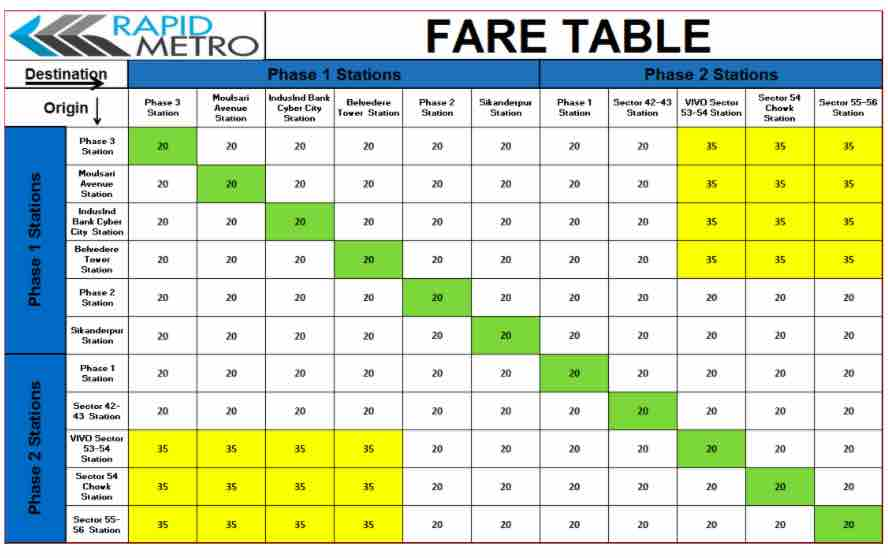 Fare Table ~ Rapid Metro - Gurugram Metro