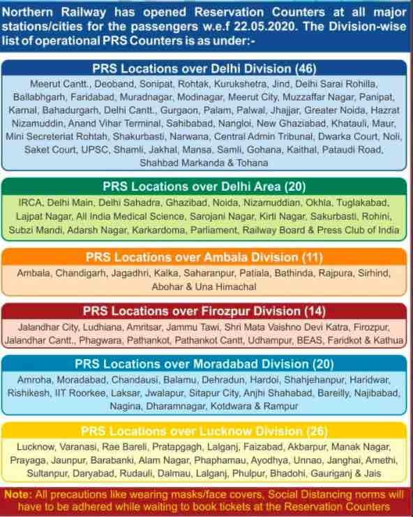 Northern Railway PRS Counter List