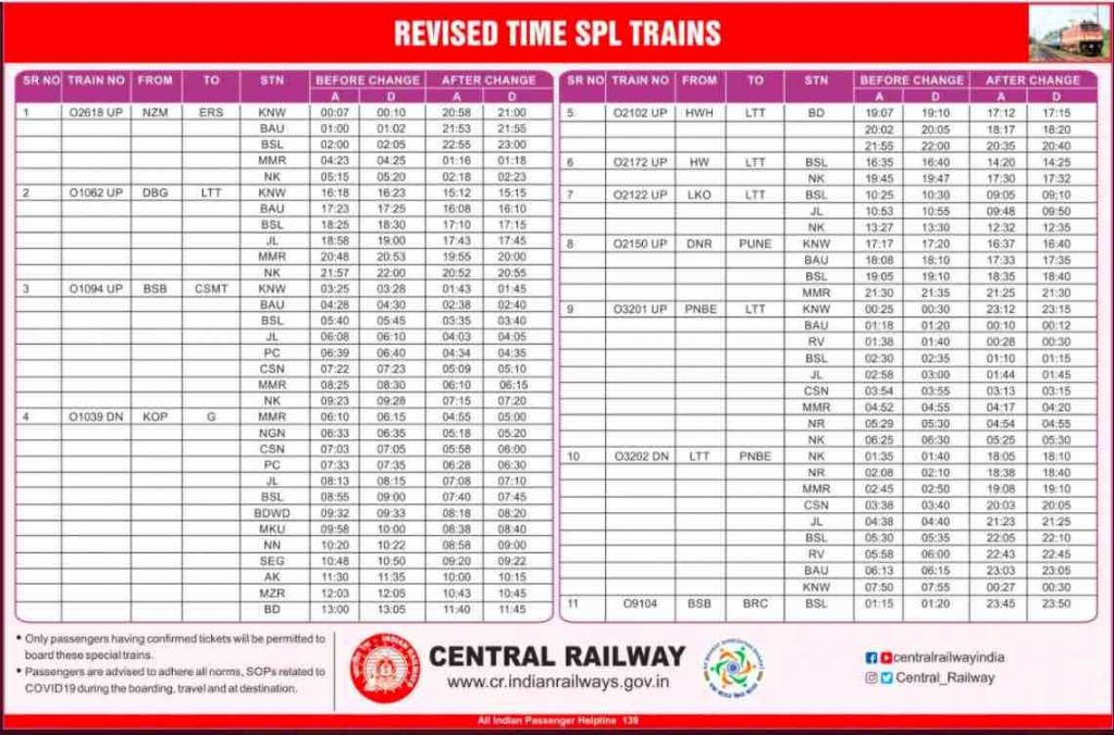 Train Time Table 2021 - Revised Timings of trains passing Bhusaval Division of CR