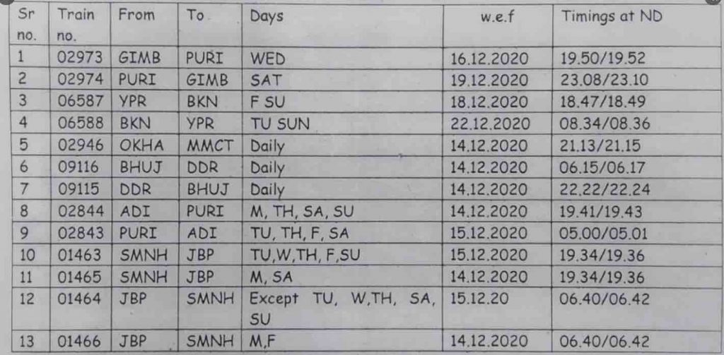 Train Time Table 2021 - Stoppages of Trains