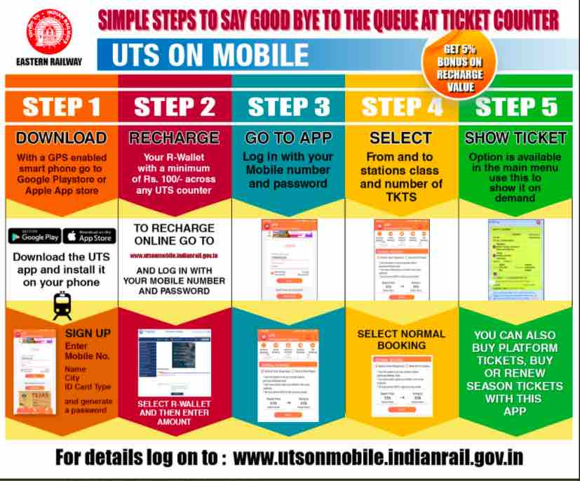 Methods and Booking Details of Unreserved Train Tickets via UTS Mobile Ticketing App